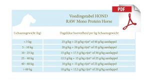 Voedingstabel RAW Mono Protein Horse - Puppy